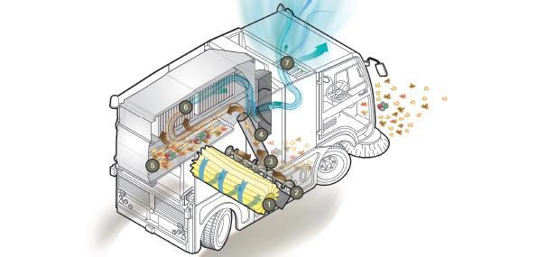 Máquinas para la limpieza de suelos
